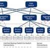 あなたはデータセンターのネットワークアーキテクチャを知っていますか?