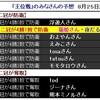 【将棋】藤井聡太二冠が「王位戦」タイトル防衛に成功。豊島竜王に4勝1敗。