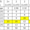 機動力強化Ⅱの付与率(夏の自由研究)※追記