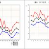 2017年2月の横浜の気温と日照と降水量を振り返る