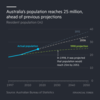 移民増で、豪州の人口が予測より30年早く2500万人に