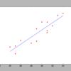 Python3(scikit-learn)で単回帰分析