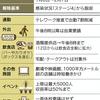 711.『緊急事態宣言 再び‼』