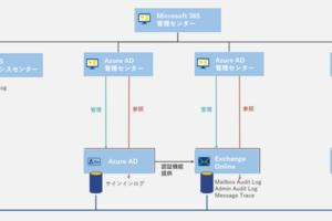Microsoft365 Microsoft Exchange Onlineの監査ログ(前編)