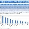じじぃの「豚インフルエンザの患者数が最も多い国は?日本が世界一のランキング事典」