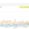 Google Analyticsで比較してみた。