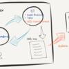 使用しているOSSの一覧取得やライセンス確認を自動化/CI化したい話