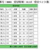 2017 京都金杯 感想戦