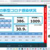 新型コロナ 兵庫県 206人 , 宝塚市 19人