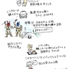 ひつじ日記 秋田の旅その1 「男鹿しょっつる焼きそば」と「ババヘラアイス」