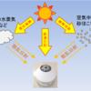 #854 日射の遮蔽に関する話 暑い夏に向けて 日経の記事より