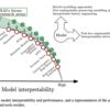 機械学習の説明可能性(解釈性)という迷宮