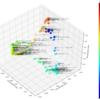 東方プロジェクトの音楽をデータ分析:テンポ特徴+主成分分析+類似度行列で楽曲推薦