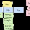 【翻訳記事】受け入れ基準の設定時などに役立つプラクティス「実例マッピング(Example Mapping)」