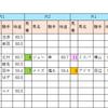 【データ分析】2018/10/13-東京-11R-府中牝馬S芝1800