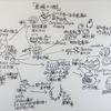 トピックス(8)ズールーの概念と編む文化(13) ・土器の文化(3)