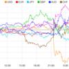 【株 FX】悪い米雇用統計結果でも市場はFRB利下げ期待