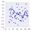 pythonでpandasのgroupbyで集約+散布図(scatter)を作成