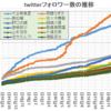 イコラブ(正式名は=LOVE)の齊藤なぎさのtwitterフォロワーが10万人を超えたことに関してデータを示す。