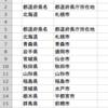複数セルのデータをキーとして該当項目を検索する(VLOOKUP関数)