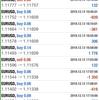 【 12月 13日】FX自動売買記録:ユーロドル