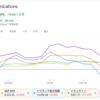 ZOOMのFIVE9買収ニュースまとめ。ZOOMの今後の成長よりも、株式の希薄化が気になった。