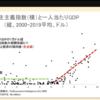 中国の成長はこのまま続くとは思うが一人当たりGDP1万ドルを超えるには民主化が必須