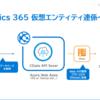 Dynamics 365 v9.0 新機能 仮想エンティティにCData API Serverを経由して、Azure SQL Databaseのテーブルを表示してみる