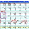 無職が1年ぶりに家計簿を見ながら支出をふりかえってみたよ。