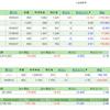 保有株パフォーマンスとトピックに関する雑感(2018年8月の総括)