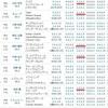 11/11(土)武蔵野S(G3)は、3枠と5枠に注目しました。