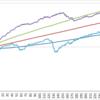 長期投資のリスクの幅!アメリカ株投資でのリスクのとり方