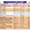 海賊対処護衛艦1隻体制に縮小と北朝鮮の脅威