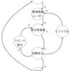 因果ループ図でプロダクトの改善点を考える