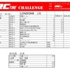 iRC タイヤチャレンジ リザルト