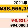 20万円減】2021年1月資産状況