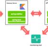 KotlinでgRPC。実運用にも活かせるWEBアプリケーション構成で試してみた。