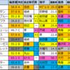 【関越ステークス予想(新潟)】2020/8/2(日)