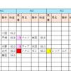 【データ分析】2018/10/07-東京-9R-鷹巣山特別芝1600