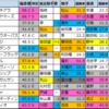 スワンS 2021【★偏差値過去5年間成績結果データ★】