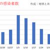 東京都  新型コロナ   279人感染確認   10週間前の感染者数は895人