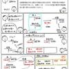 【問題編47】収益の損益振替