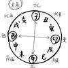 【第十二夜】円と12