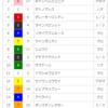 【重賞回顧】2018/5/12-11R-東京-京王杯SC回顧(地味面)