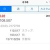 【副業FX】6月12日のFX EA自動売買(ファンマゴ)収益結果