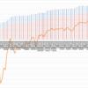 【トラリピ2すくみ】トラリピのメキシコペソ円2すくみ検証。第71週 (5/15)は年利換算45%。過去最高益です。ペソ円強い!