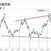 日経平均株価指数で見る「長期投資」のコツ
