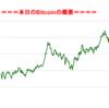 ■本日の結果■BitCoinアービトラージ取引シュミレーション結果(2017年9月1日)
