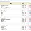 トンピンさん銘柄・エムティジェネックス<9820>が5.0%にアップ!!SBI貸株サービス・金利変更銘柄まとめ(2018/11/05~)
