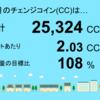 3月分のチェンジコインは25,324CCでした!